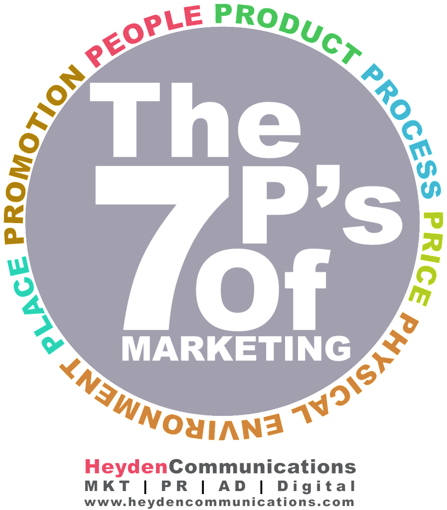 The Seven 7 P's of Marketing - Heyden Communications