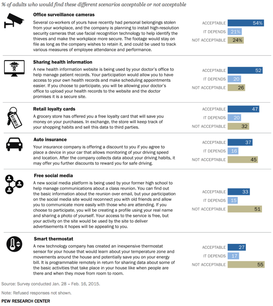 Information-for-Value: 2015 Pew Research Study Benchmarks Consumer Marketing Tolerance