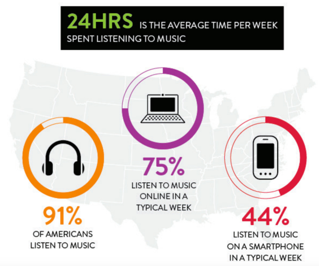 2015 Statistics on Music Streaming